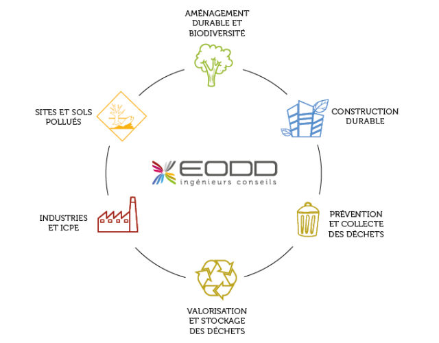 EODD_6_métiers_complémentaires